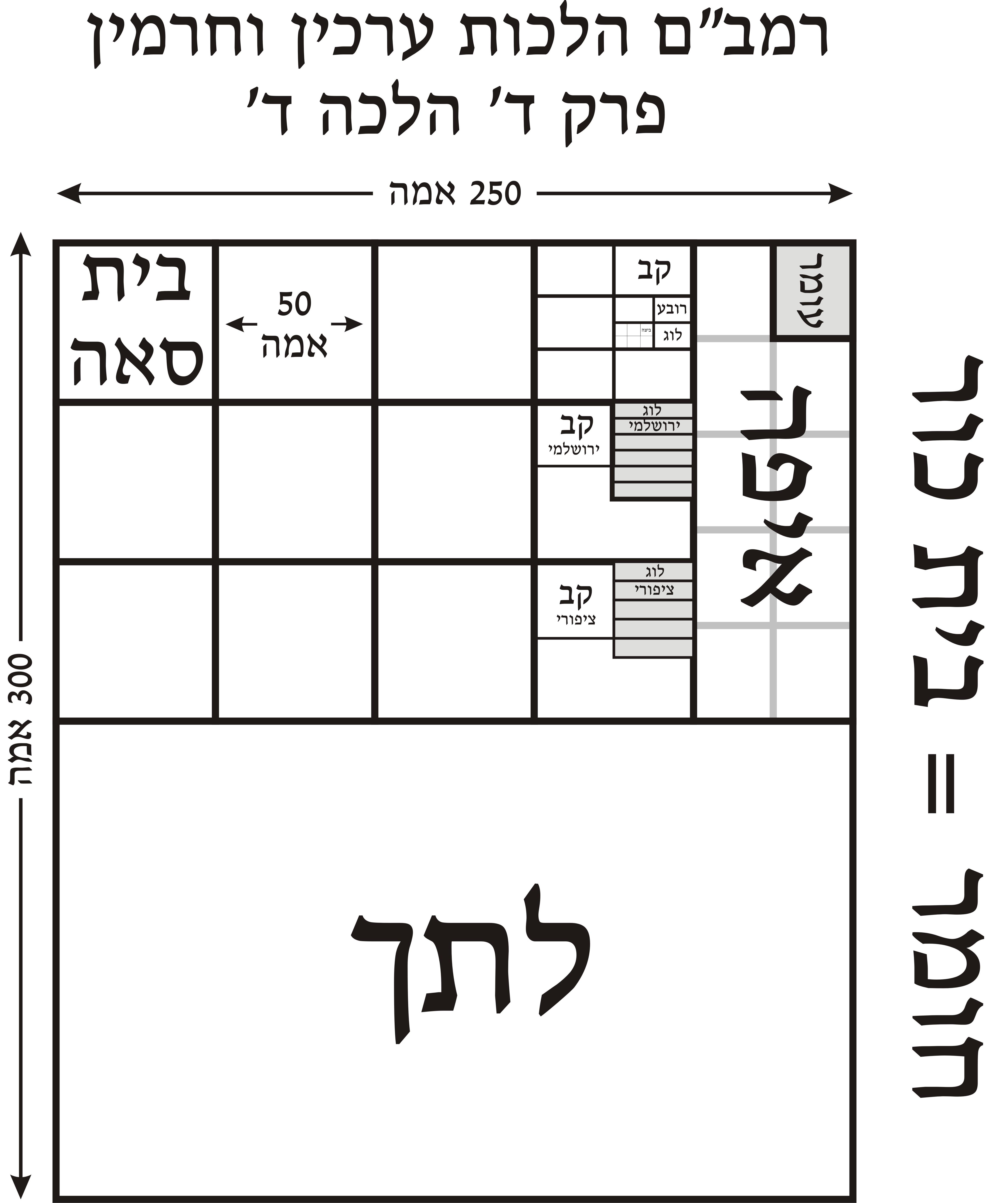 Rambam - Mishneh Torah - Areas - Arakhin ve-Haramin - Letekh Homer Eifah Omer Kab 4.4